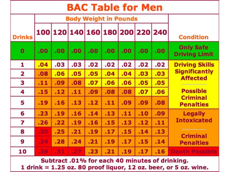 Blood Alcohol Content Per Drink