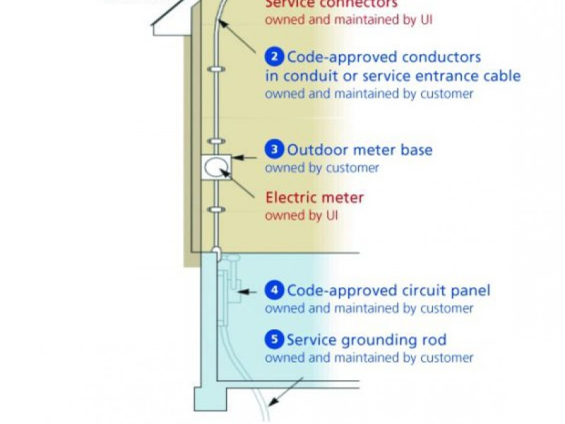 Remarkable Weston Wiring Diagram Basic Electronics Wiring Diagram Wiring Cloud Geisbieswglorg
