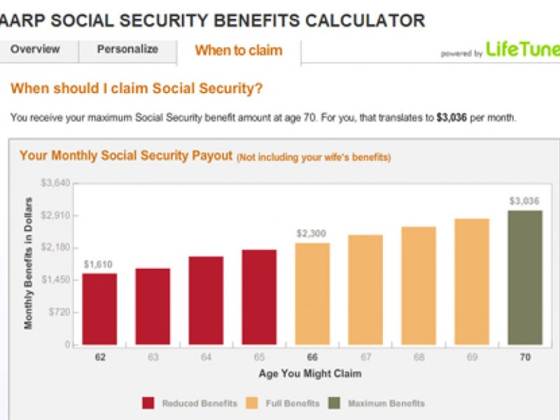 Image result for AARP's Social Security Benefits Calculator