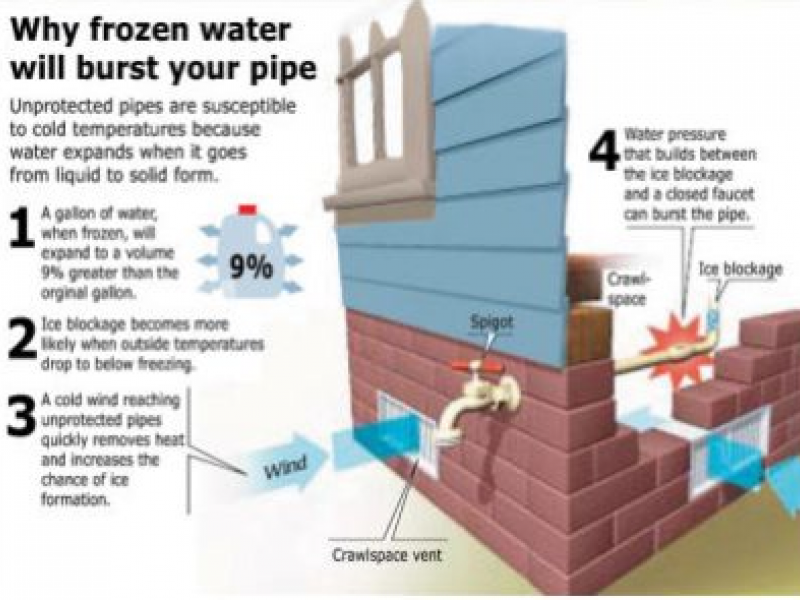 How to Prevent and Deal With Frozen Pipes | Narragansett, RI Patch
