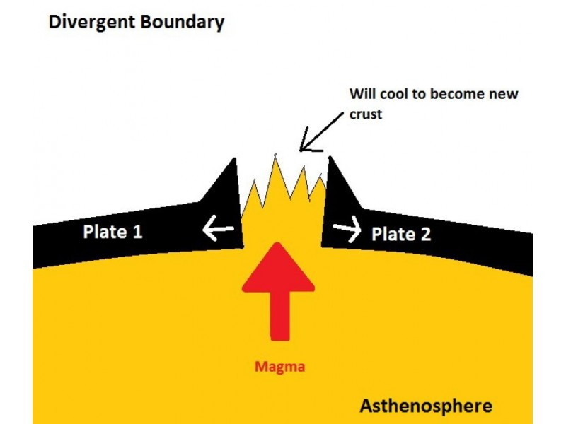 Our Ever Changing World The Theory Of Plate Tectonics Upper
