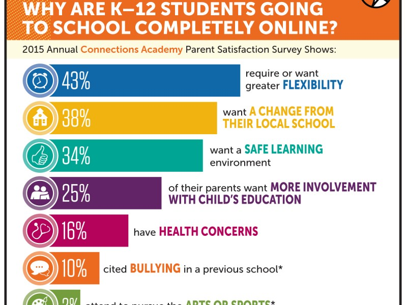 86 Percent of Parents Give Ohio Connections Academy ...