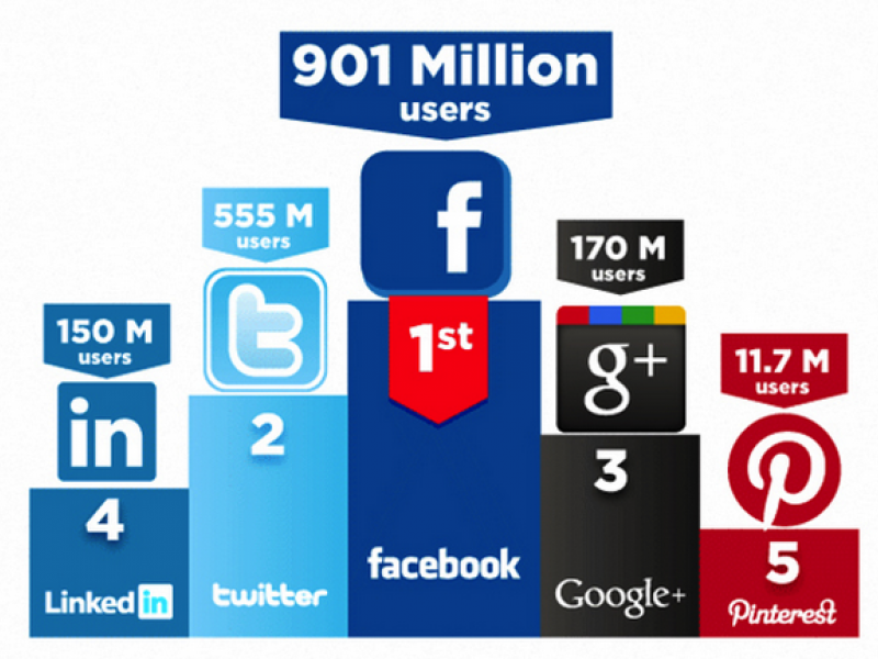 Top 5 Social Media Sites For Small Business Seo Wheaton