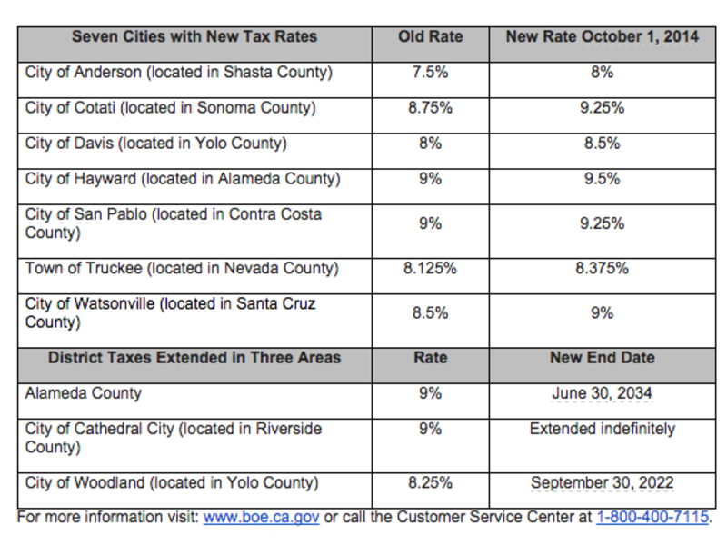 from Roy gay taxes statistics in california
