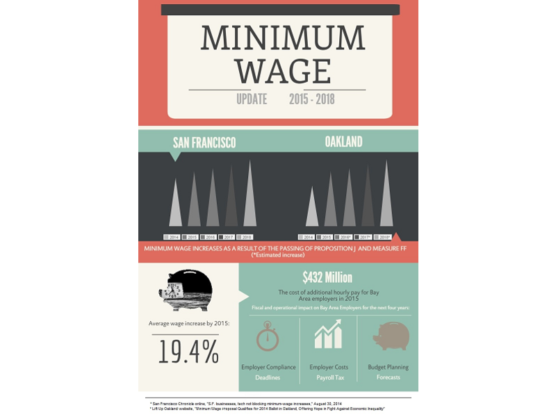 New minimum wage laws will impact bay area employers san rafael new minimum wage laws will impact bay area employers publicscrutiny Choice Image