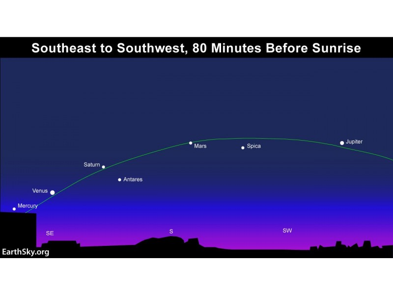 5 Planets Lined Up In The Sky February 2016: What To Know ...
