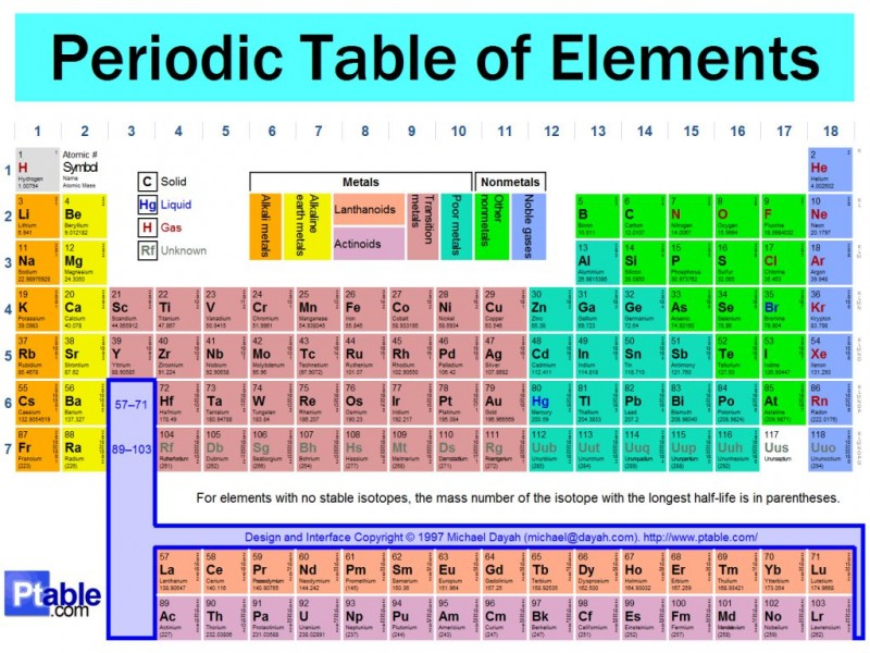Why no 116 on periodic table of elements should be your favorite why no 116 on periodic table of elements should be your favorite urtaz Choice Image