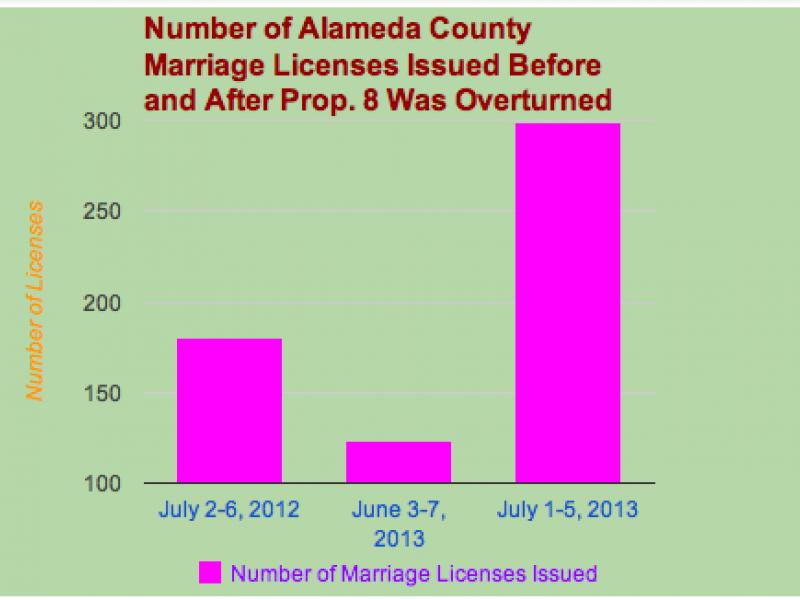Alameda County Marriage Certificate Free Resume 2018 Free Resume