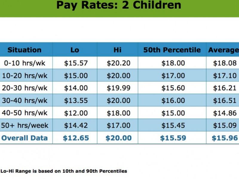 Nanny Salary For  Kids