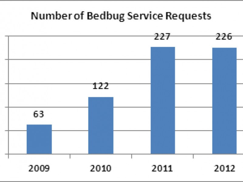 Awesome Bed Bug Reports On The Rise In Santa Clara County