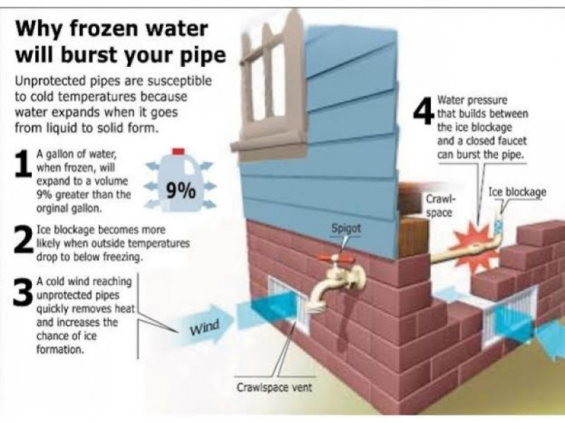 How to Prevent Your Pipes From Freezing As Temps Drop | Annapolis ...