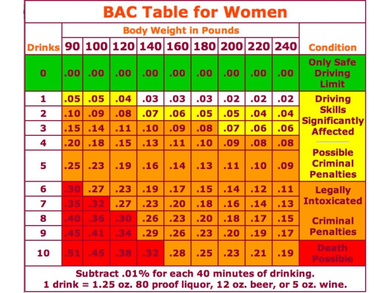 How Many Drinks Will Get You A Dui Chart Brighton Mi Patch