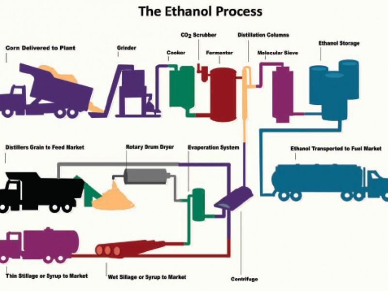 Ethanol Train Terminal, Storage Set For West Side