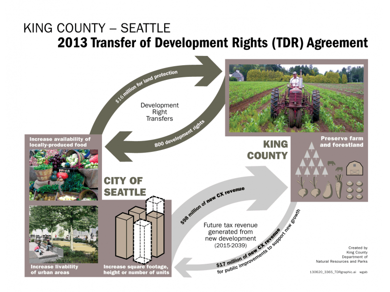 Seattle and King County Council Approve Historic Growth-management Partnership